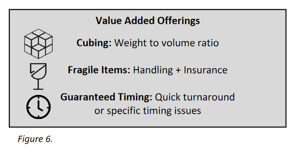 value added offerings