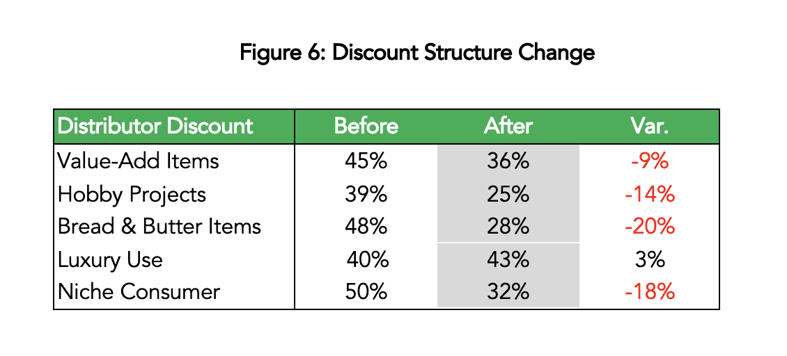 Discount structure change