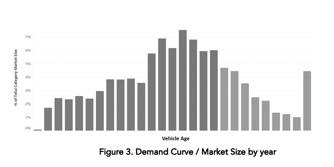 Demand versus market size by year